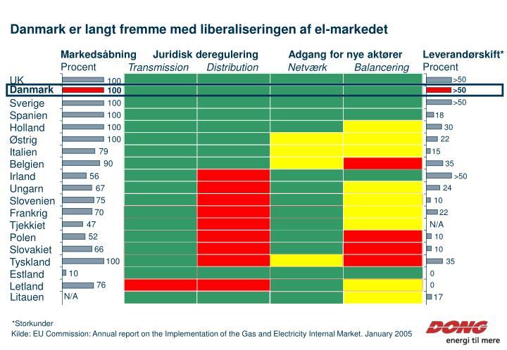 Danmark er langt fremme med liberaliseringen af el-markedet
