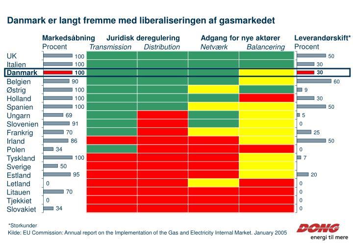 Danmark er langt fremme med liberaliseringen af gasmarkedet