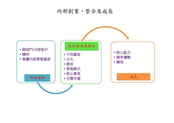 內部創業、整合及成長