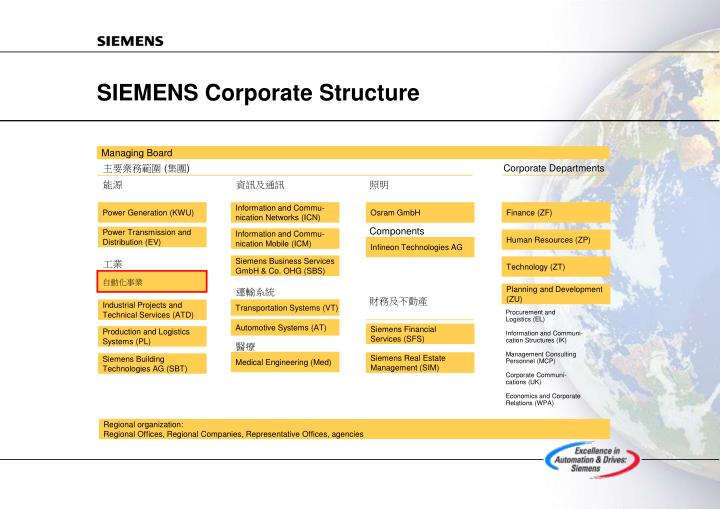 SIEMENS Corporate Structure