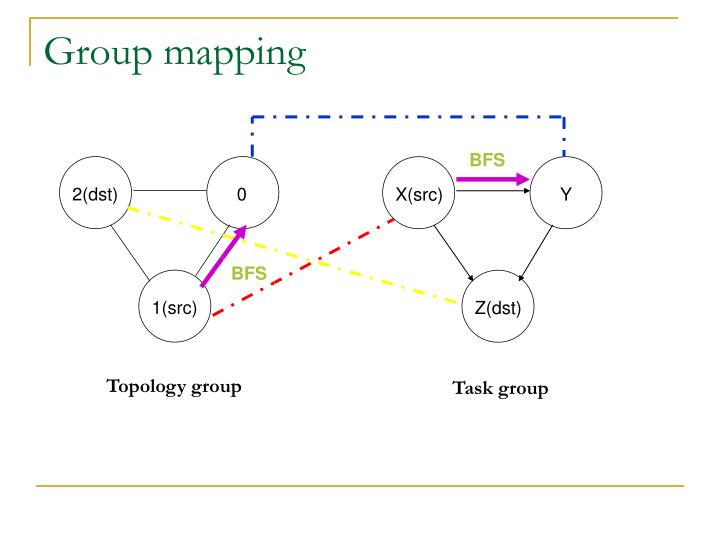 Group mapping