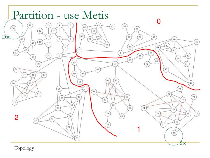 Partition - use Metis