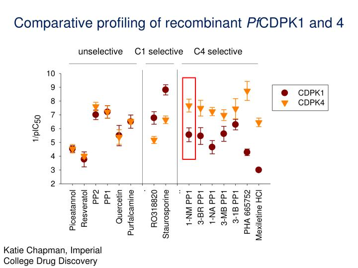 Comparative profiling of recombinant