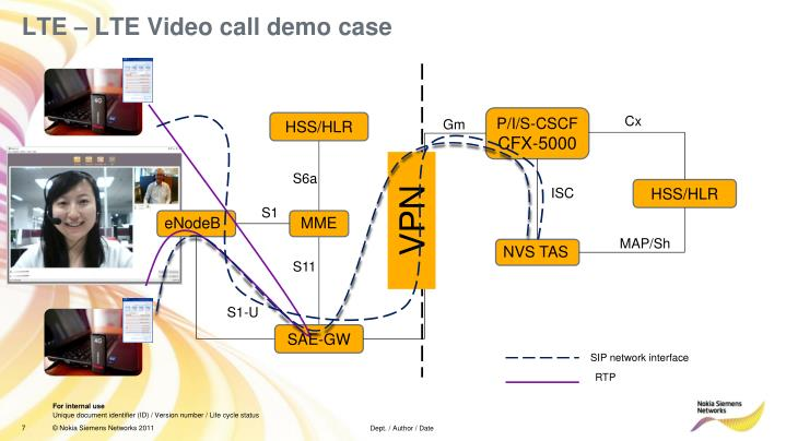 LTE – LTE Video call demo case