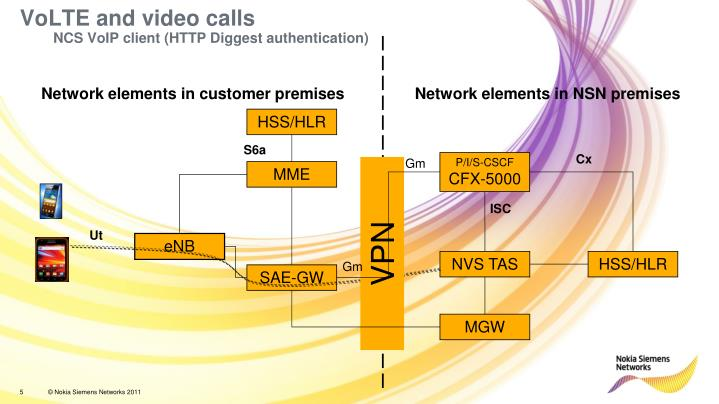 VoLTE and video calls