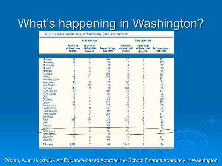What's happening in Washington?