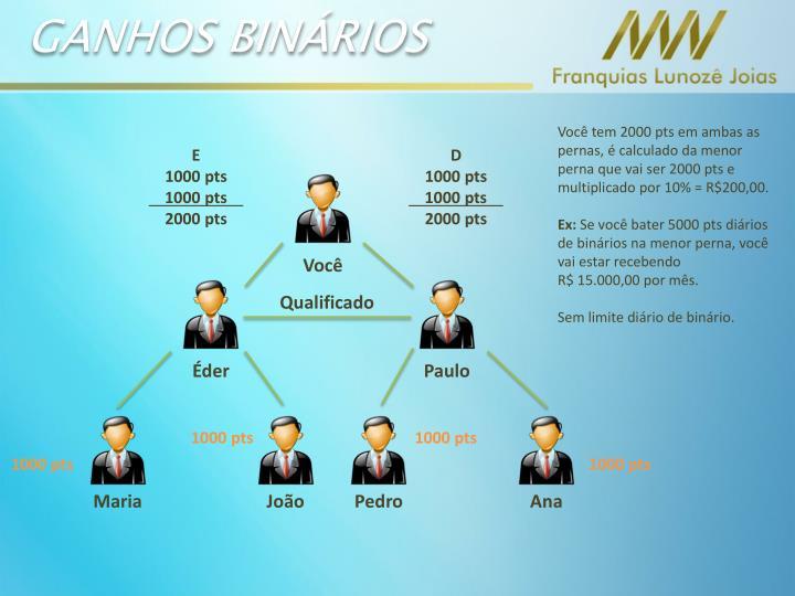 GANHOS BINÁRIOS