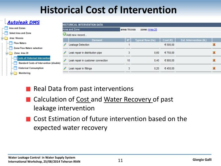 Historical Cost of Intervention