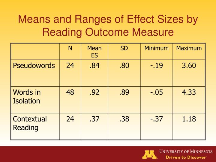 Means and Ranges of Effect Sizes by Reading Outcome Measure
