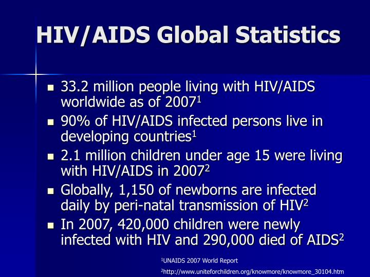 HIV/AIDS Global Statistics