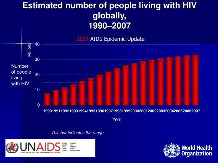 Estimated number of people living with HIV globally,