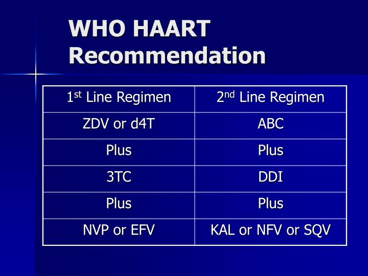 WHO HAART Recommendation