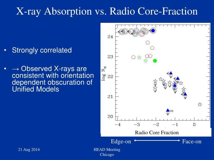 Radio Core Fraction