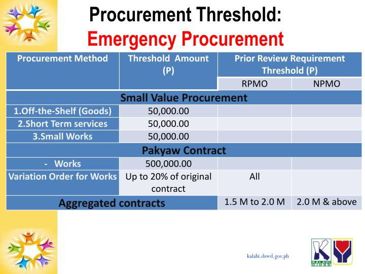 Procurement Threshold: