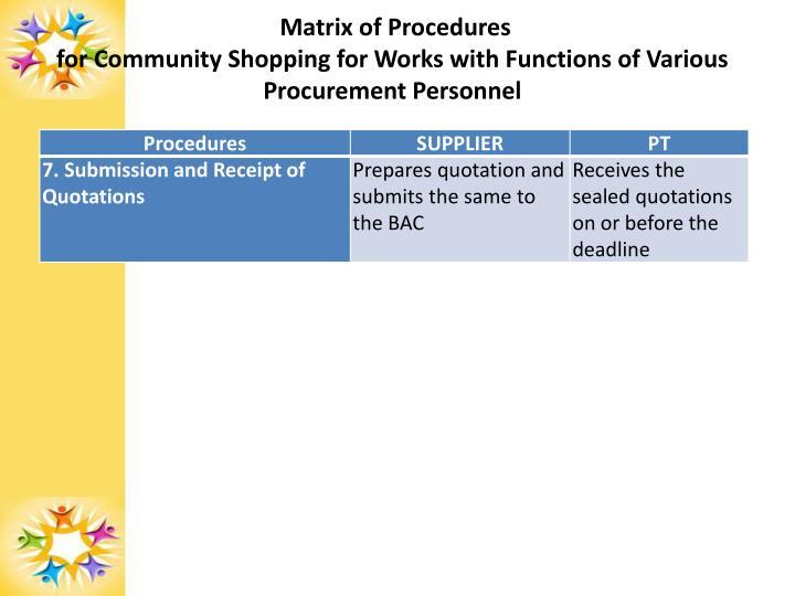 Matrix of Procedures