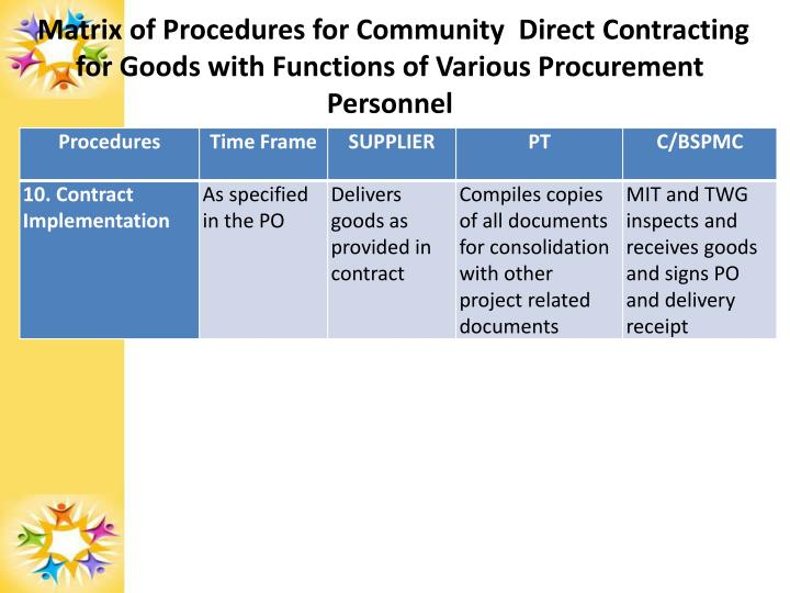 Matrix of Procedures for Community  Direct Contracting for Goods with Functions of Various Procurement Personnel