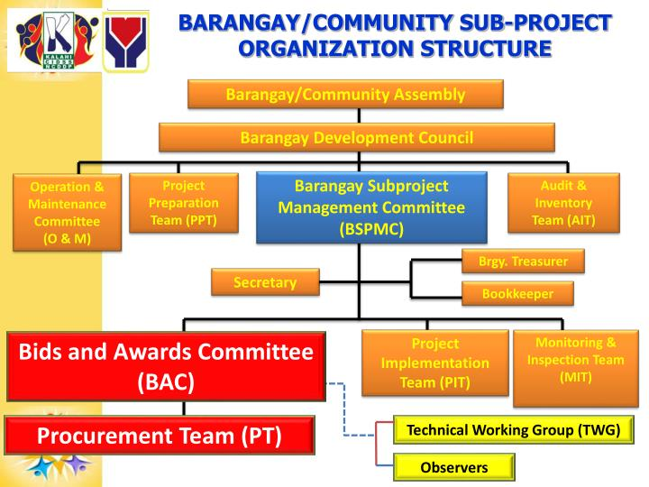 BARANGAY/COMMUNITY