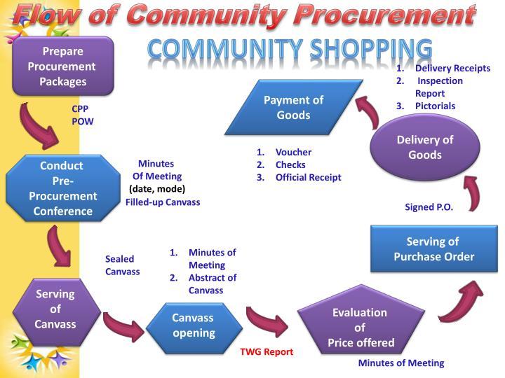 Flow of Community Procurement