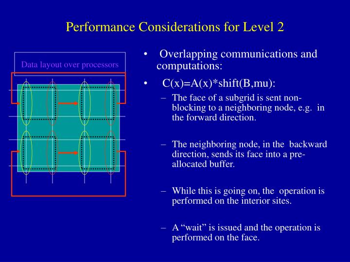 Data layout over processors