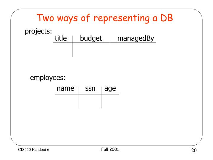 Two ways of representing a DB