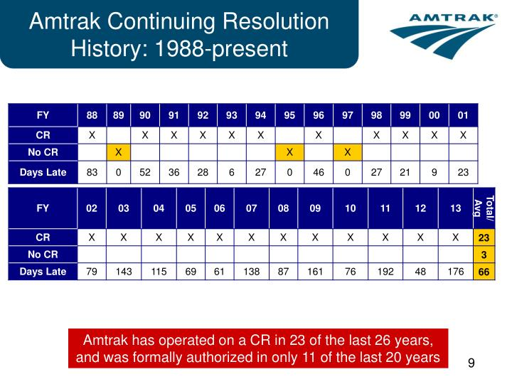 Amtrak Continuing Resolution History: 1988-present