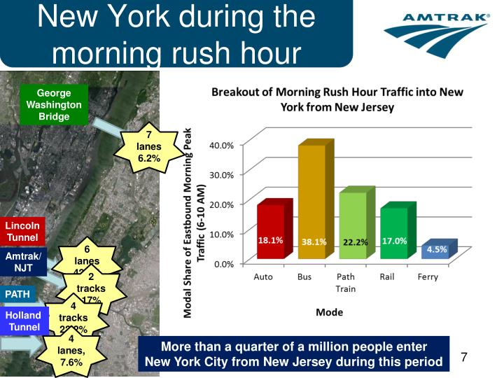 New York during the morning rush hour