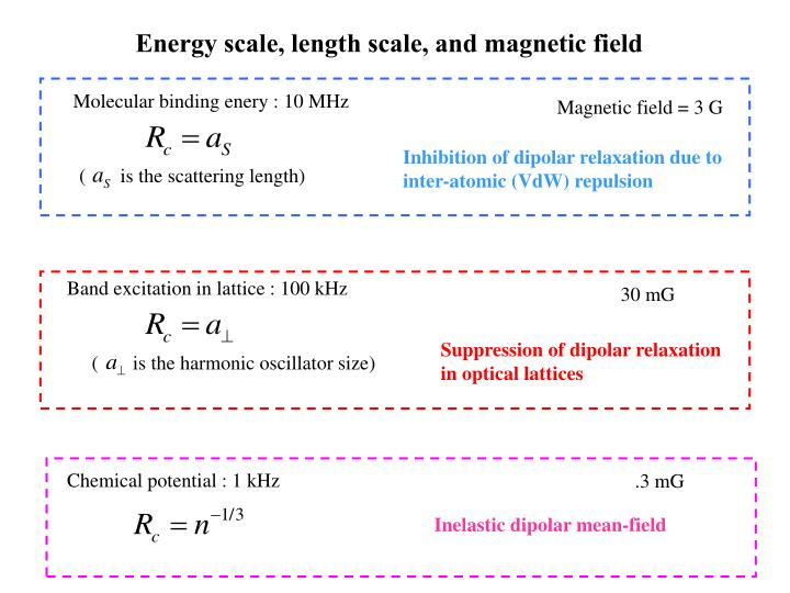 (       is the scattering length)
