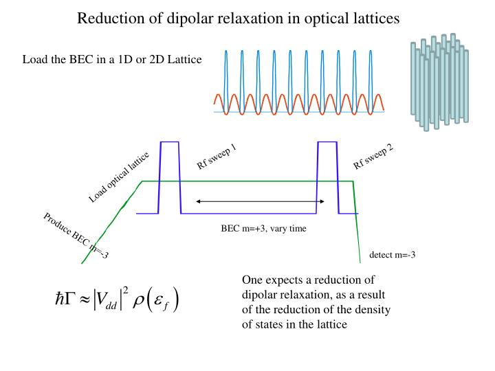 Reduction of dipolar relaxation in optical lattices
