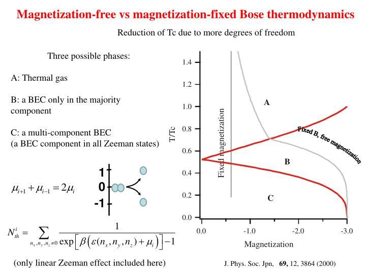 Magnetization-free vs magnetization-fixed Bose thermodynamics