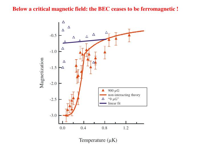 Below a critical magnetic field: the BEC ceases to be ferromagnetic !