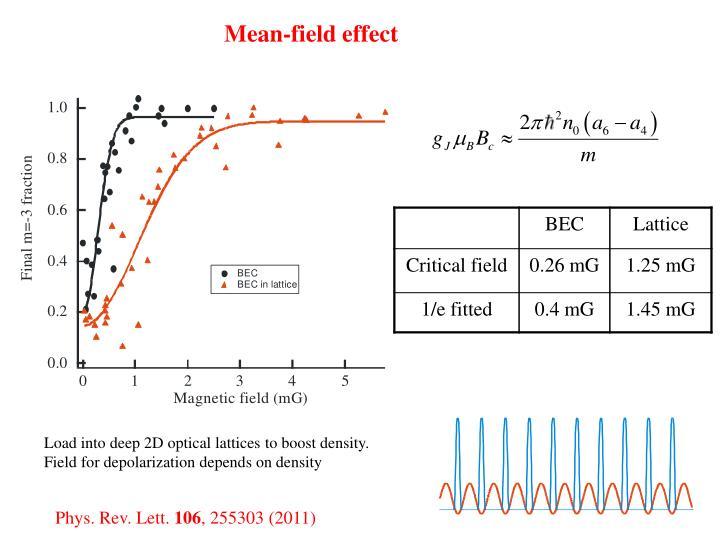 Mean-field effect