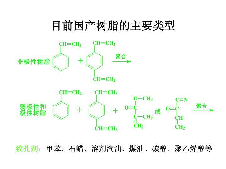 目前国产树脂的主要类型