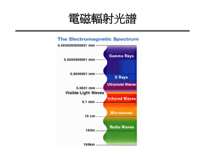 電磁輻射光譜