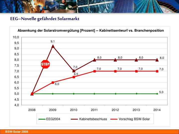 Absenkung der Solarstromvergütung [Prozent] -- Kabinettsentwurf vs. Branchenposition
