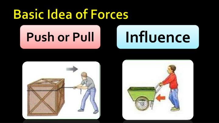 Basic Idea of Forces