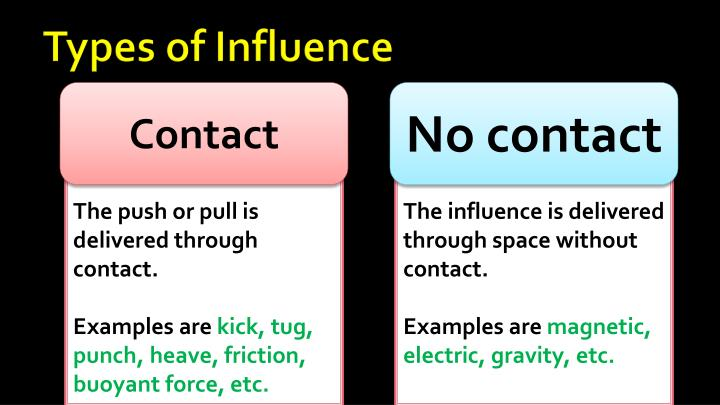 Types of Influence