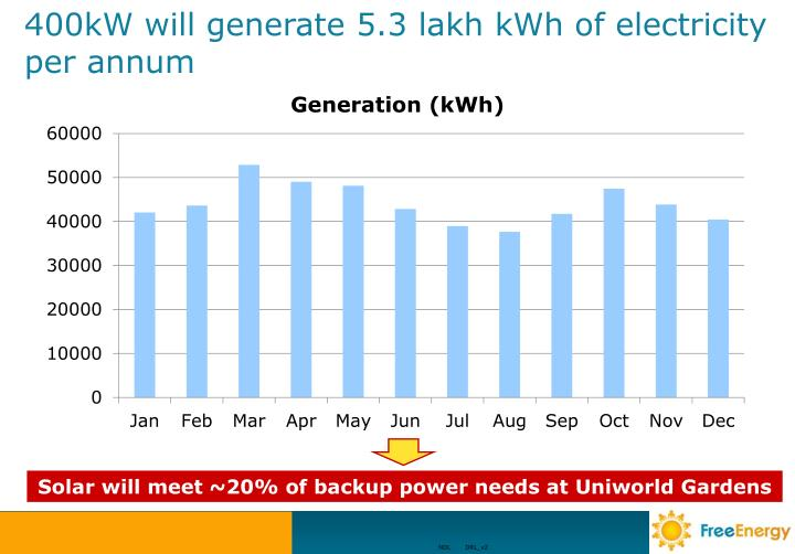 Solar will meet ~20% of backup power needs at