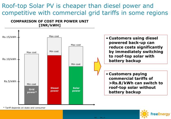 Roof-top Solar PV is cheaper than diesel power and competitive with commercial grid tariffs in some regions