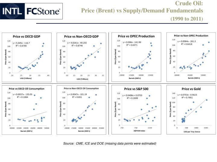 Crude Oil: