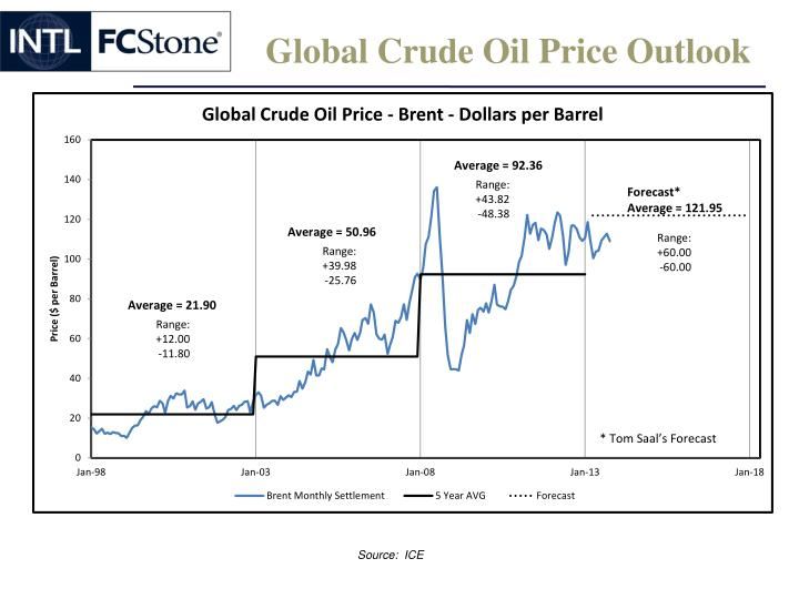 Global Crude Oil Price Outlook