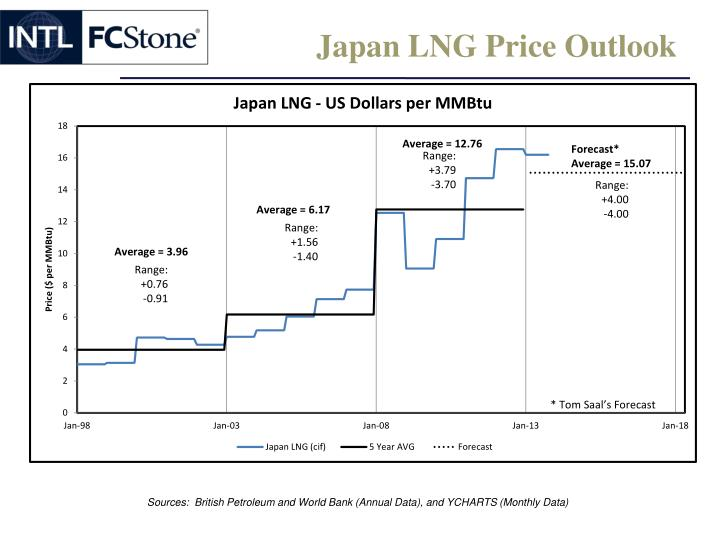 Japan LNG Price Outlook