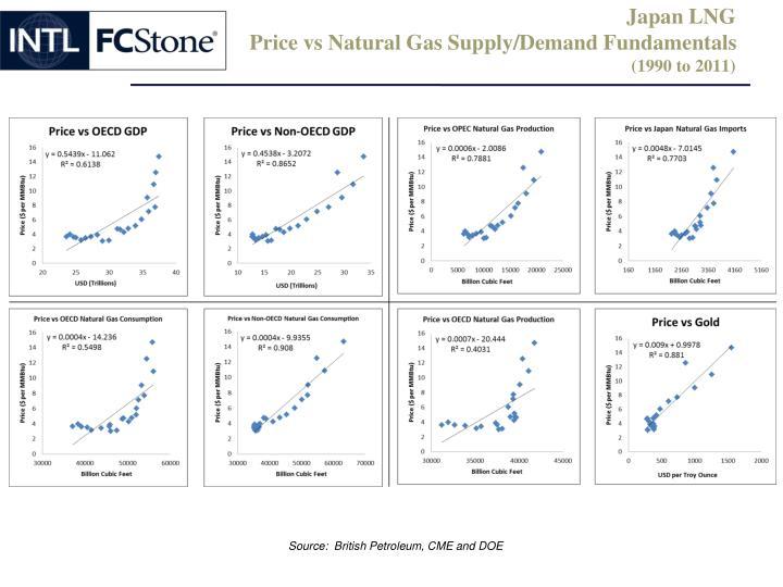 Japan LNG