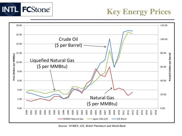Key Energy Prices