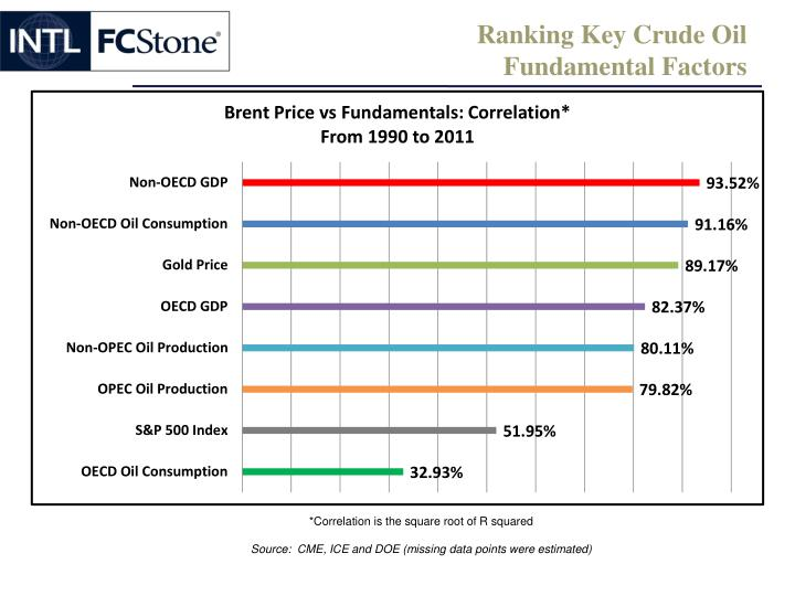 Ranking Key Crude Oil
