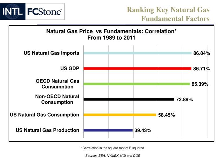 Ranking Key Natural Gas