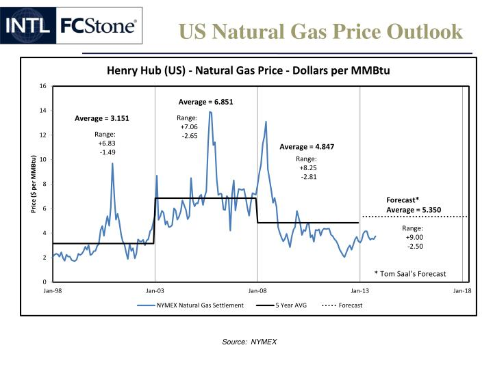 US Natural Gas Price Outlook