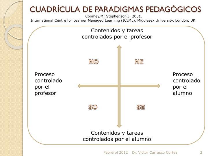 CUADRÍCULA DE PARADIGMAS PEDAGÓGICOS
