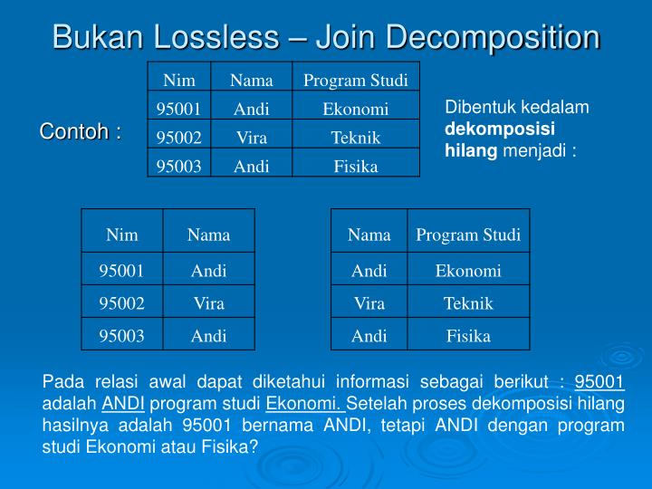 Bukan Lossless – Join Decomposition