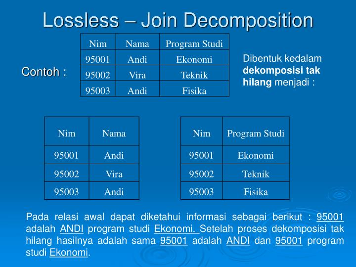 Lossless – Join Decomposition