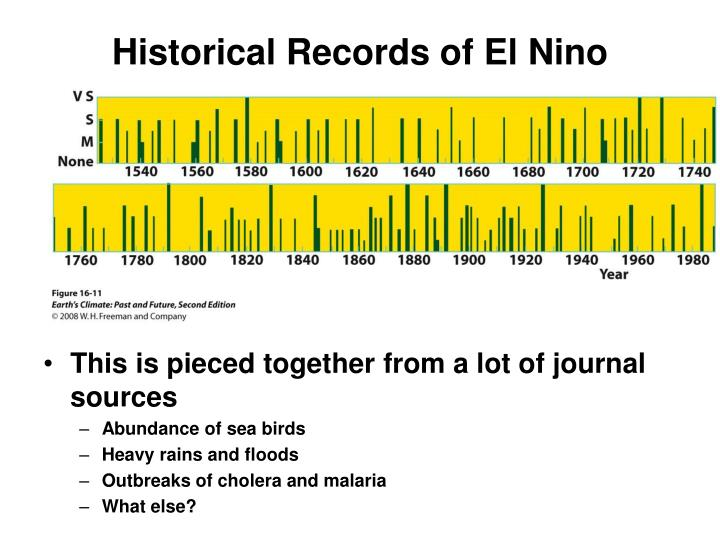 Historical Records of El Nino